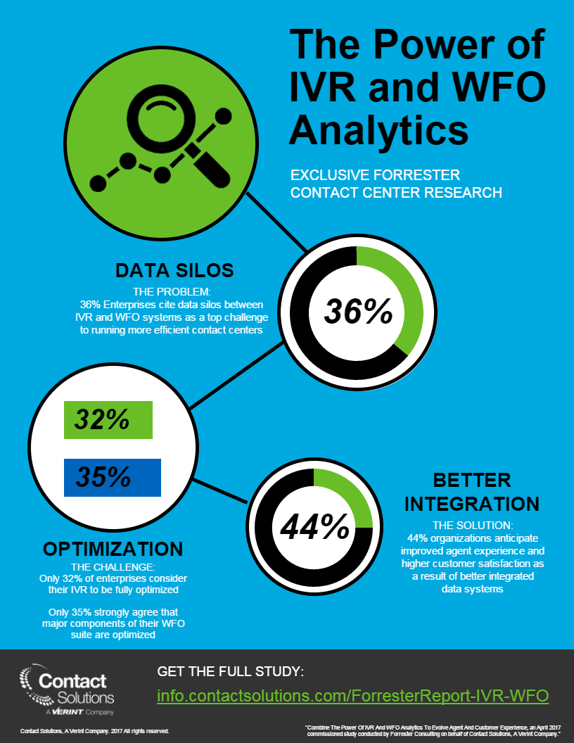 Forrester IVR WFO Analytics infographic