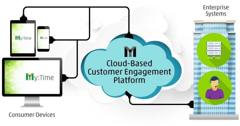 My:Time is a cloud-based solution for digital engagement