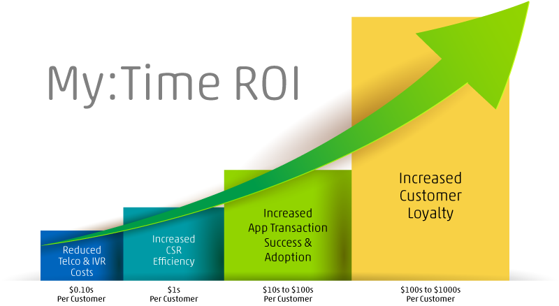 Strong business case for digital engagement ROI