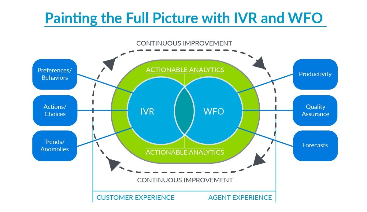 IVR is an essential part of WFO
