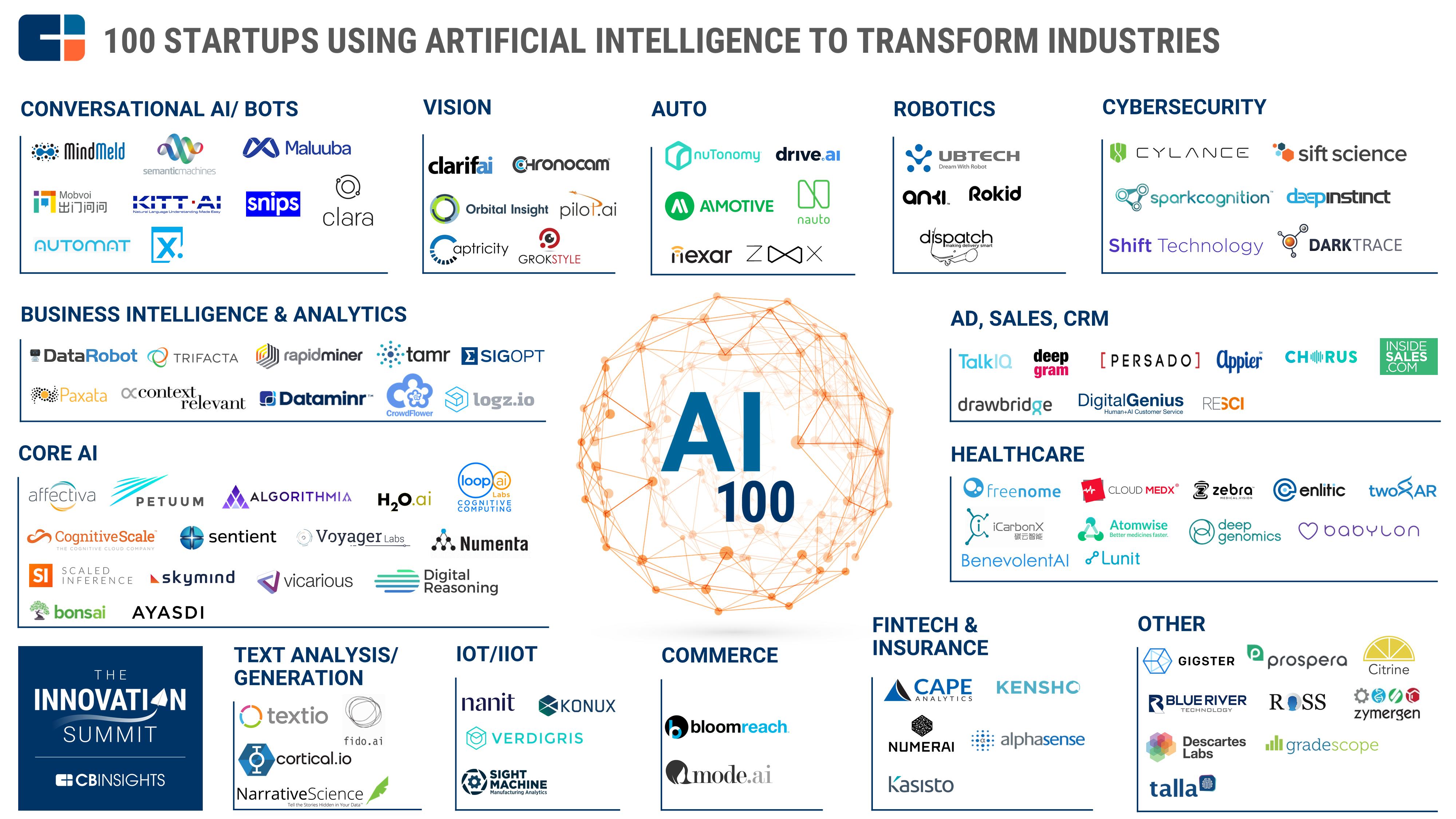 AI_100_market_map-2017-CB.png