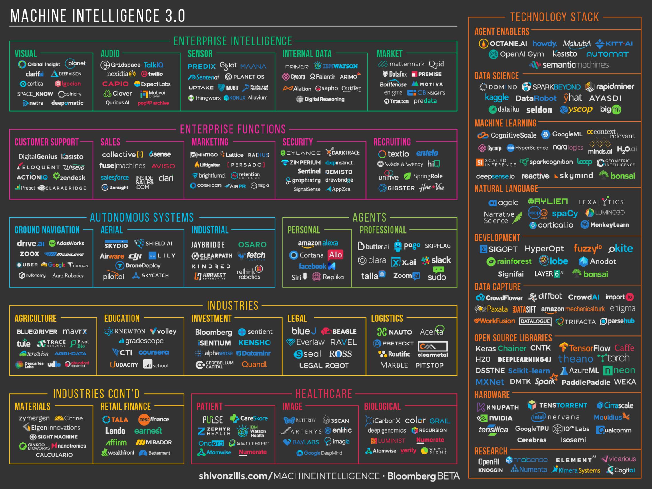 Machine Intelligence 3.0 landscape