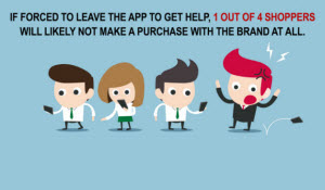 Mobile Shoppers will abandon an app if forced to get help