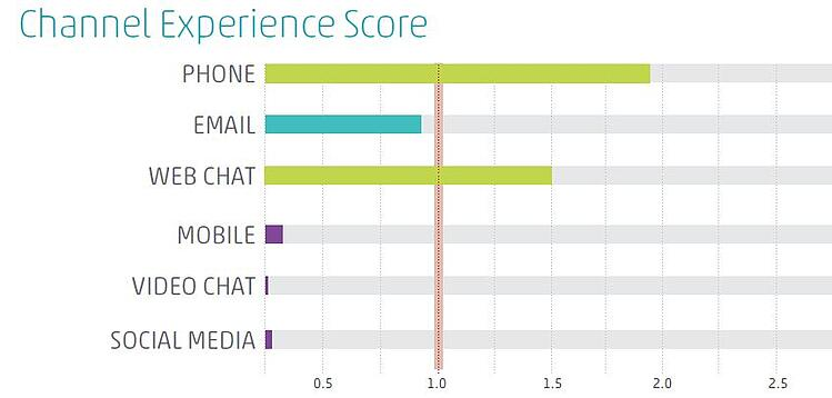 Customer Engagement Metric: Channel Experience Score