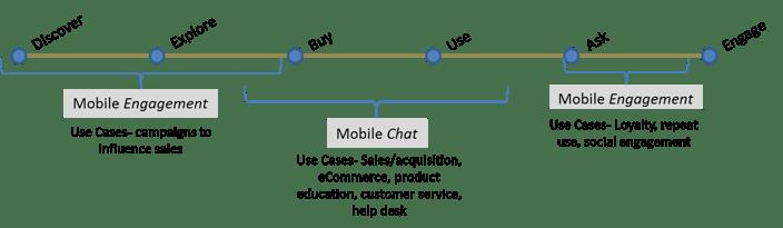 Mobile Engagement Vendor Landscape