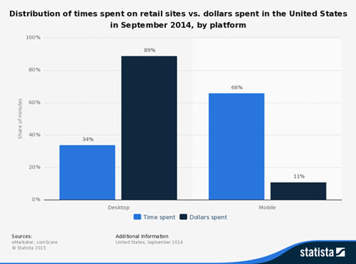 Mobile_Shoppers_Web_Floppers_Statista.jpg