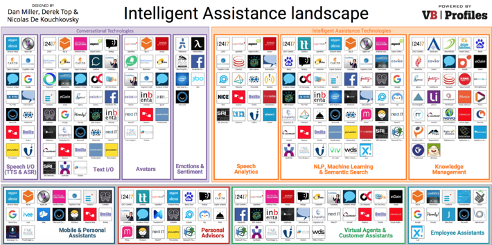 Intelligent Assistance (IA) landscape 2016