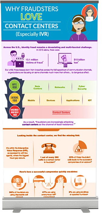 Infographic - Why Fraudsters Love the Contact Center