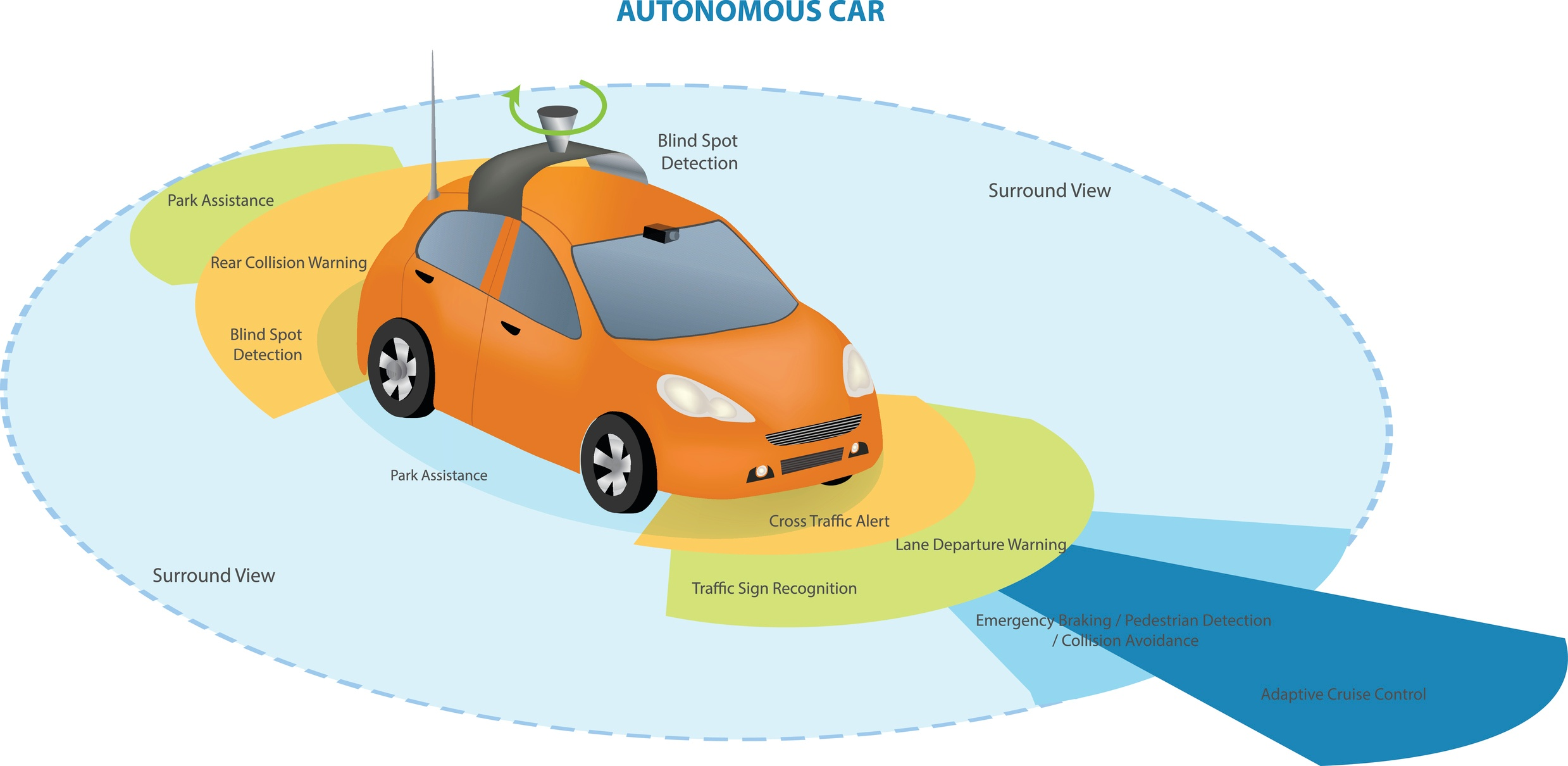 Lessons from Autonomus Cars