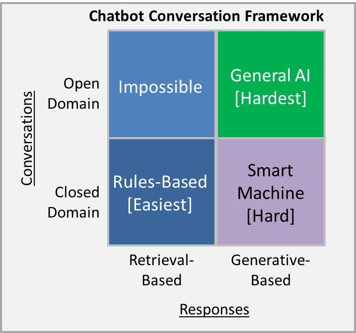 A Chatbot Framework