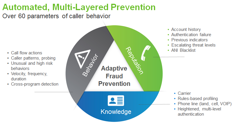 Multi-layered IVR fraud protection for the contact center