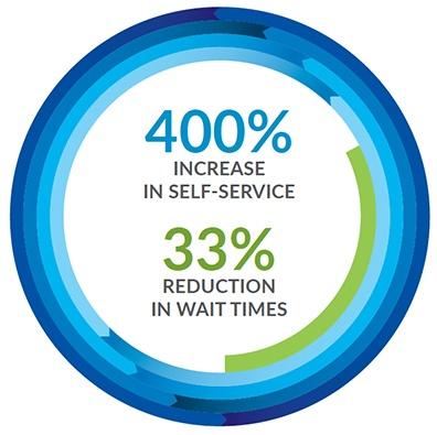 Increase Self-Service Utilization and Reduce ATA