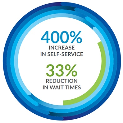 Increase Self-Service Utilization and Reduce ATA