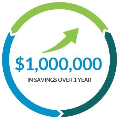 Reduce Cost per Contact